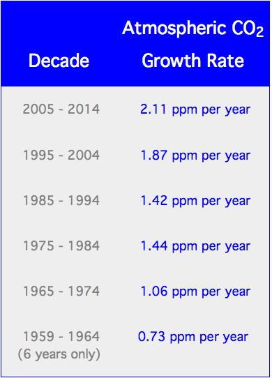 Atmospheric CO2 Growth Rates
