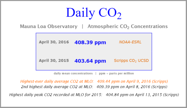 (Image: CO2.Earth)